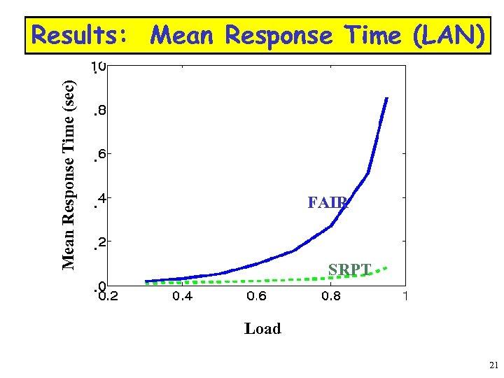 Results: Mean Response Time (LAN) Mean Response Time (sec) . . FAIR . SRPT