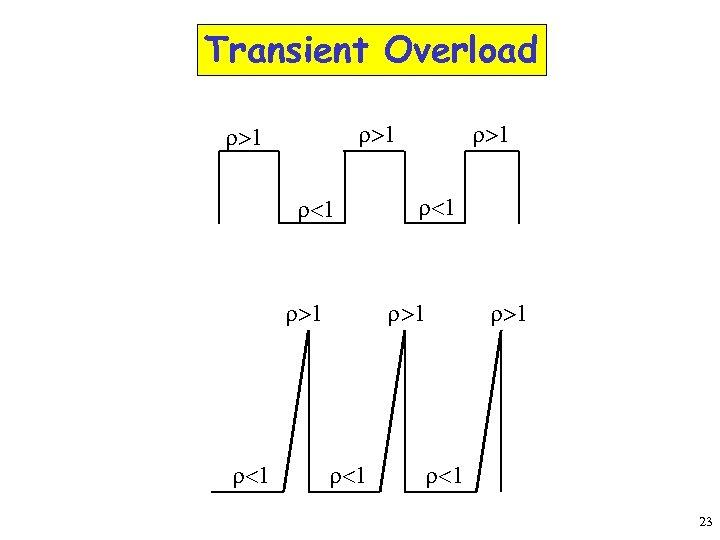 Transient Overload r>1 r<1 r>1 r<1 23