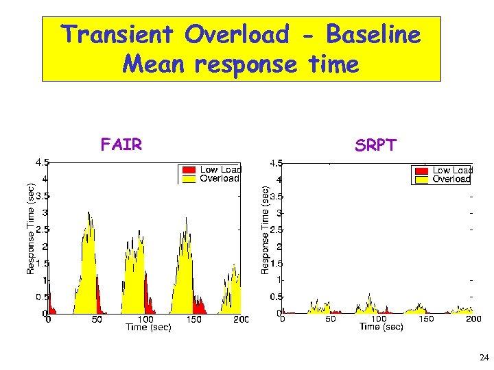 Transient Overload - Baseline Mean response time FAIR SRPT 24