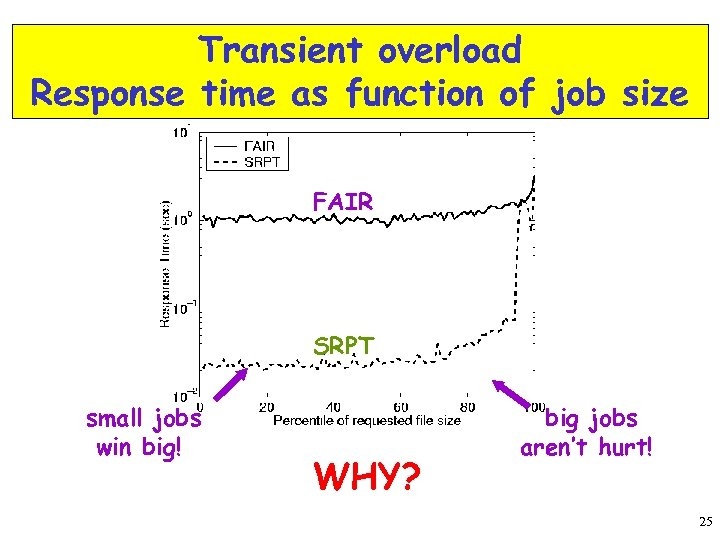 Transient overload Response time as function of job size FAIR SRPT small jobs win