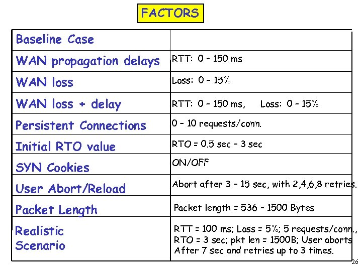 FACTORS Baseline Case WAN propagation delays RTT: 0 – 150 ms WAN loss Loss: