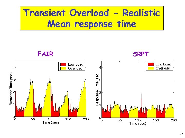 Transient Overload - Realistic Mean response time FAIR SRPT 27
