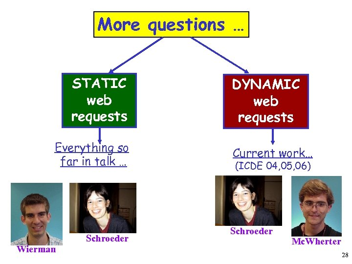 More questions … STATIC web requests Everything so far in talk … Wierman Schroeder