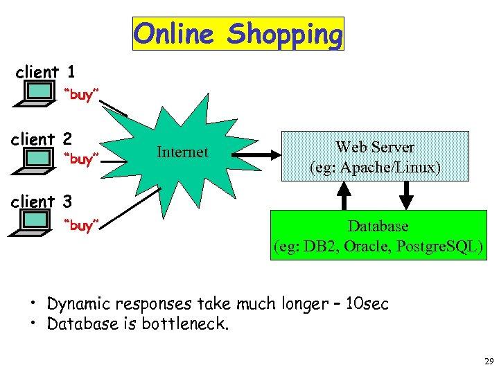 """Online Shopping client 1 """"buy"""" client 2 """"buy"""" Internet Web Server (eg: Apache/Linux) client"""
