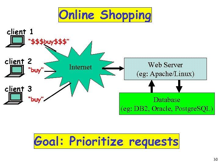 """Online Shopping client 1 """"$$$buy$$$"""" client 2 """"buy"""" Internet Web Server (eg: Apache/Linux) client"""