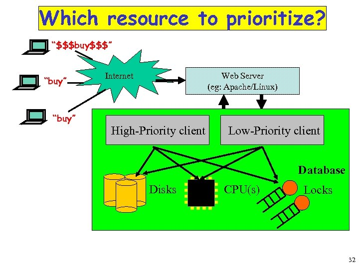"""Which resource to prioritize? """"$$$buy$$$"""" """"buy"""" Internet Web Server (eg: Apache/Linux) Internet High-Priority client"""