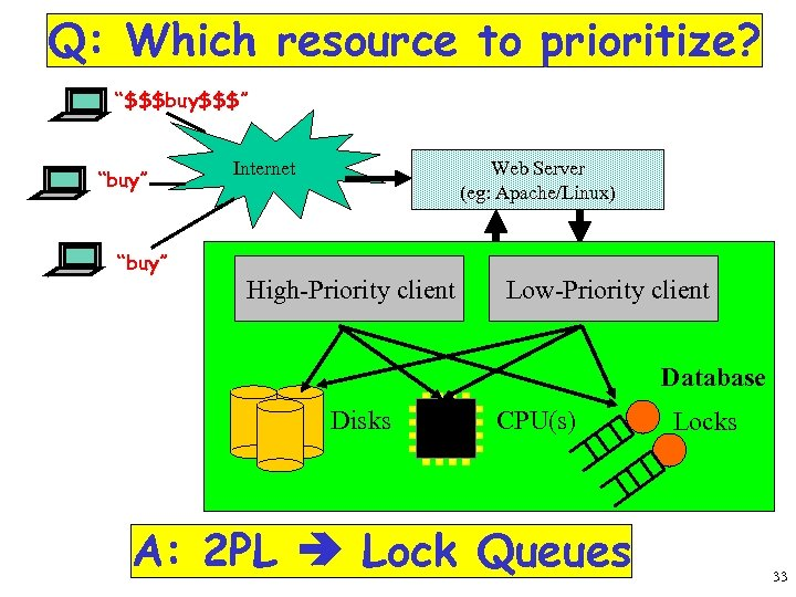 """Q: Which resource to prioritize? """"$$$buy$$$"""" """"buy"""" Internet Web Server (eg: Apache/Linux) Internet High-Priority"""