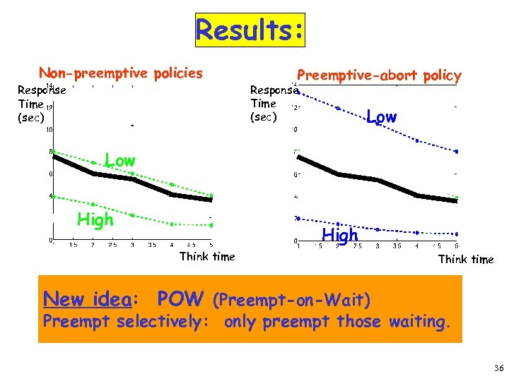 Results: Non-preemptive policies Response Time (sec) Preemptive-abort policy Response Time (sec) Low High Think