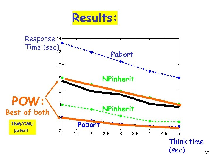 Results: Response Time (sec) Pabort NPinherit POW: NPinherit Best of both IBM/CMU patent Pabort
