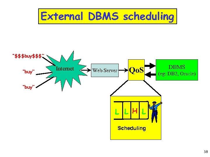 "External DBMS scheduling ""$$$buy$$$"" ""buy"" Internet Web Server Qo. S DBMS (eg: DB 2,"
