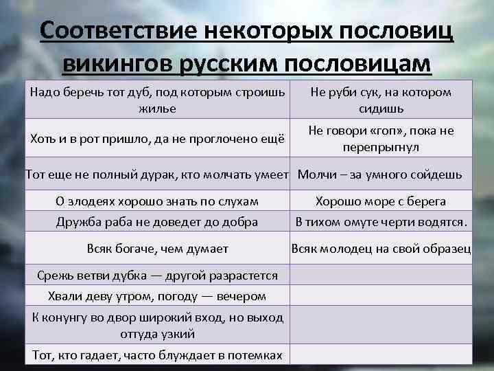Соответствие некоторых пословиц викингов русским пословицам Надо беречь тот дуб, под которым строишь жилье