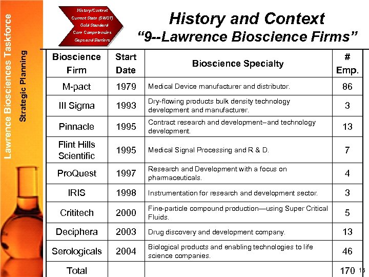 History and Context Current State (SWOT) Gold Standard Core Competencies Gaps and Barriers Strategic
