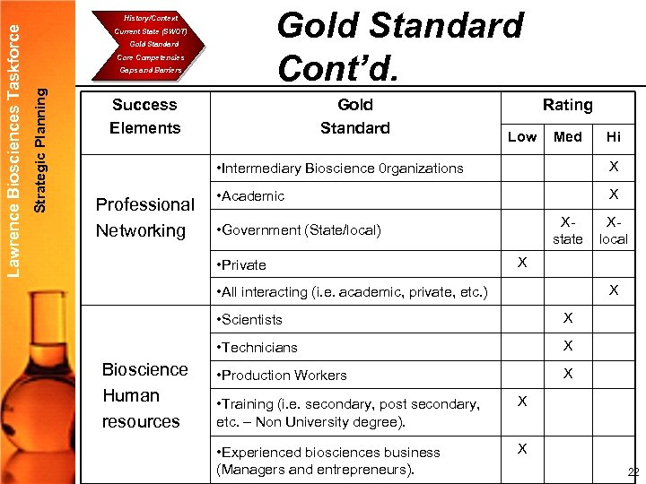 Gold Standard Cont'd. Current State (SWOT) Gold Standard Core Competencies Gaps and Barriers Strategic