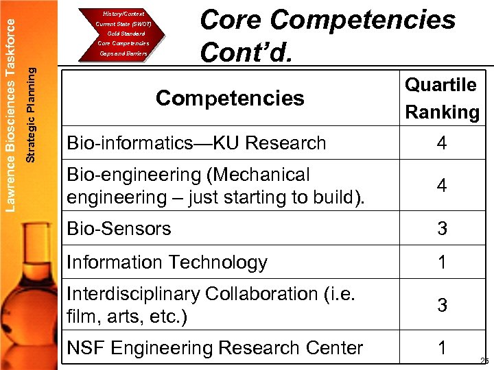 Core Competencies Cont'd. Current State (SWOT) Gold Standard Core Competencies Gaps and Barriers Strategic