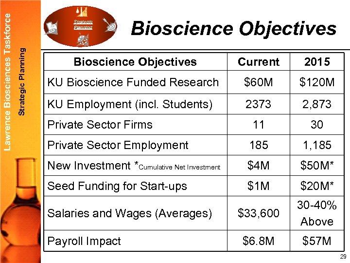 Strategic Planning Lawrence Biosciences Taskforce Strategic Planning Bioscience Objectives Current 2015 KU Bioscience Funded