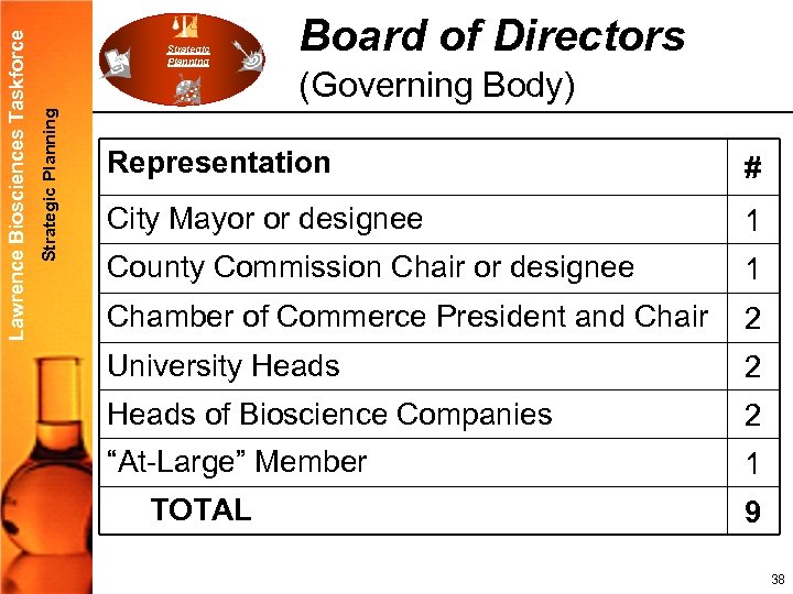 Strategic Planning Lawrence Biosciences Taskforce Strategic Planning Board of Directors (Governing Body) Representation #