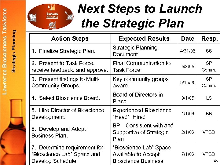 Strategic Planning Lawrence Biosciences Taskforce Strategic Planning Next Steps to Launch the Strategic Plan