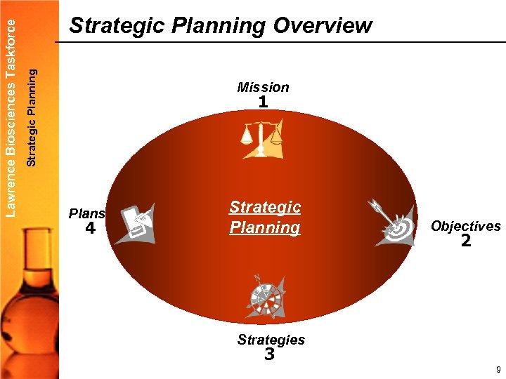 Strategic Planning Lawrence Biosciences Taskforce Strategic Planning Overview Mission 1 PROCESS Plans 4 Strategic