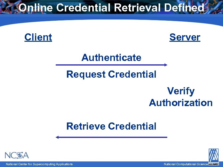 Online Credential Retrieval Defined Client Server Authenticate Request Credential Verify Authorization National Computational Science