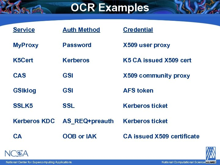 OCR Examples Service Auth Method Credential My. Proxy Password X 509 user proxy K