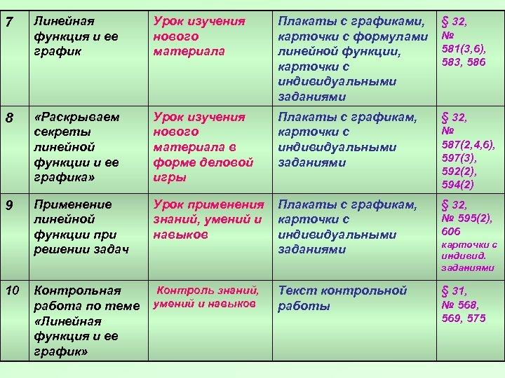 7 Линейная функция и ее график Урок изучения нового материала Плакаты с графиками, карточки