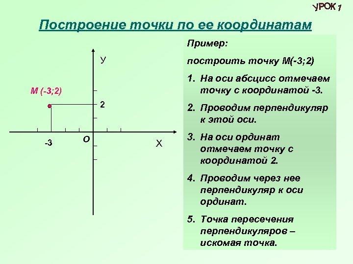 Построение точки по ее координатам Пример: У построить точку М(-3; 2) 1. На оси