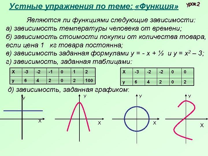 Устные упражнения по теме: «Функция» Являются ли функциями следующие зависимости: а) зависимость температуры человека