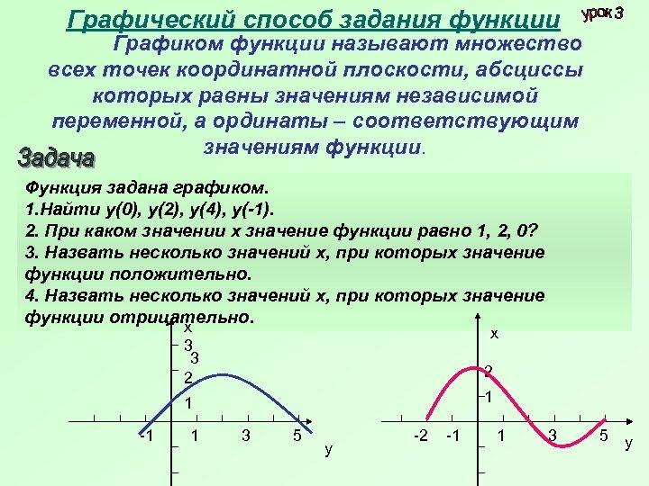Графический способ задания функции Графиком функции называют множество всех точек координатной плоскости, абсциссы которых