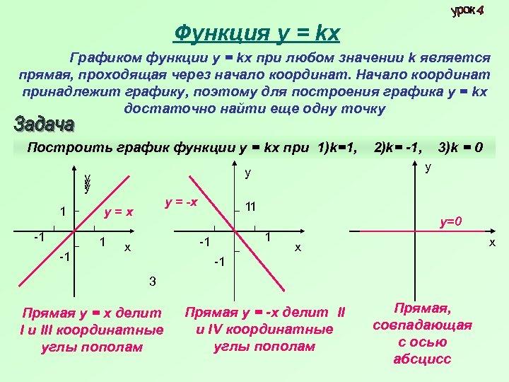 Функция у = kх Графиком функции у = kх при любом значении k является