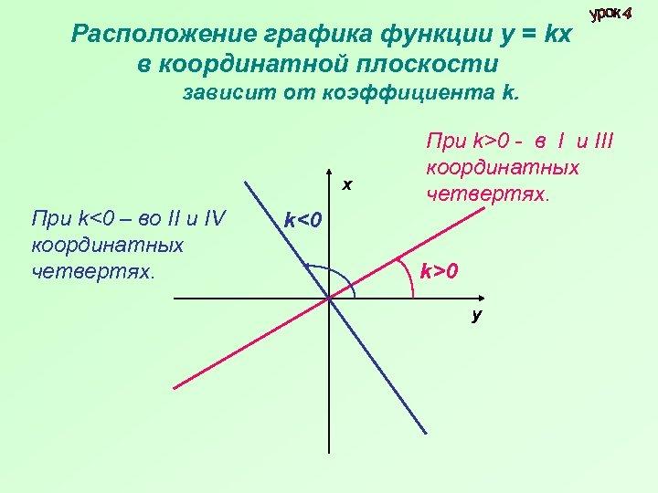 Расположение графика функции у = kх в координатной плоскости зависит от коэффициента k. х