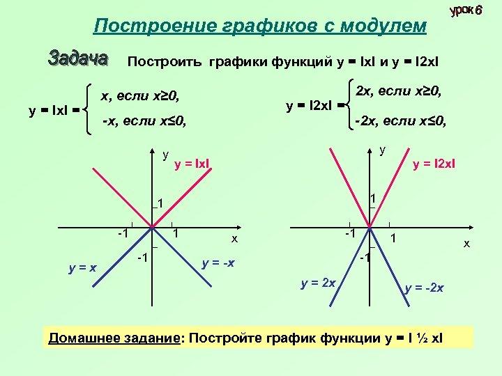 Построение графиков с модулем Построить графики функций у = Iх. I и у =