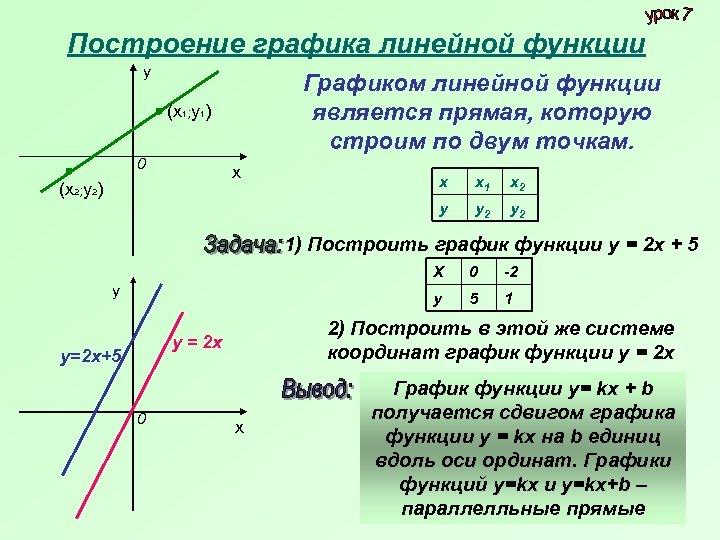 Построение графика линейной функции у Графиком линейной функции является прямая, которую строим по двум
