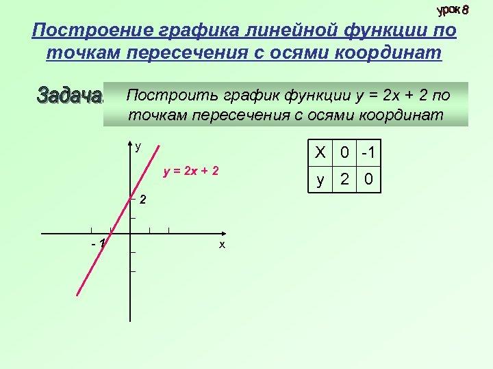 Построение графика линейной функции по точкам пересечения с осями координат Построить график функции у