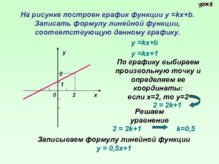 На рисунке построен график функции у =kх+b. Записать формулу линейной функции, соответствующую данному графику.