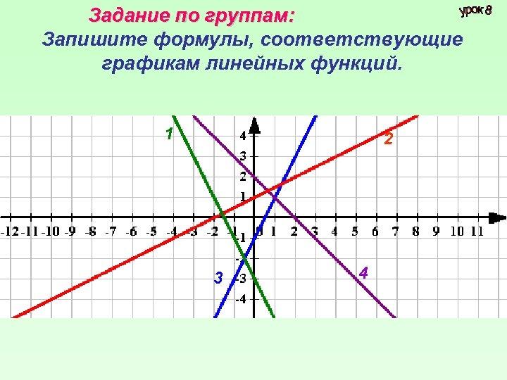 Задание по группам: Запишите формулы, соответствующие графикам линейных функций. 1 2 3 4