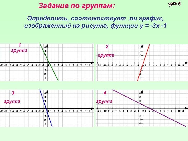 Задание по группам: Определить, соответствует ли график, изображенный на рисунке, функции у = -3