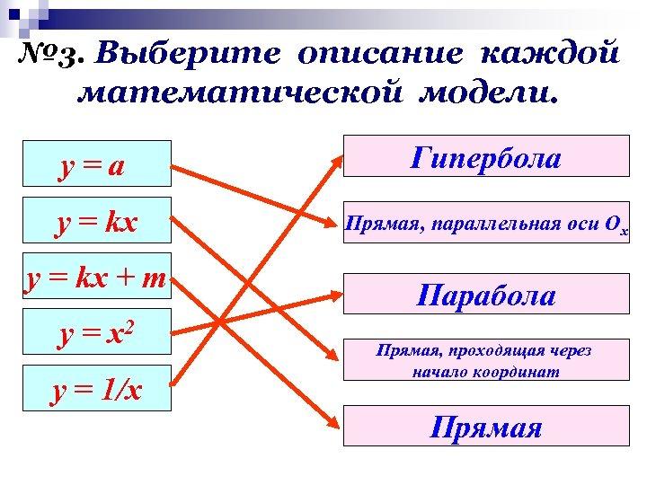 № 3. Выберите описание каждой математической модели. у=а Гипербола y = kx Прямая, параллельная