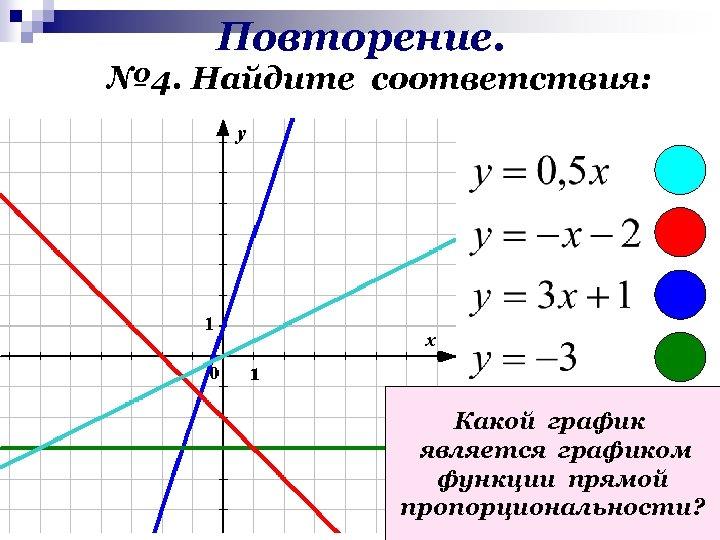 Повторение. № 4. Найдите соответствия: Какой график является графиком функции прямой пропорциональности?