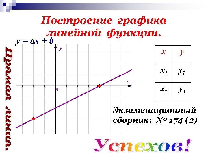 Построение графика линейной функции. y = ах + b х у х1 у1 х2