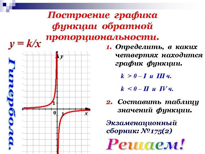 у = k/x Построение графика функции обратной пропорциональности. 1. Определить, в каких четвертях находится