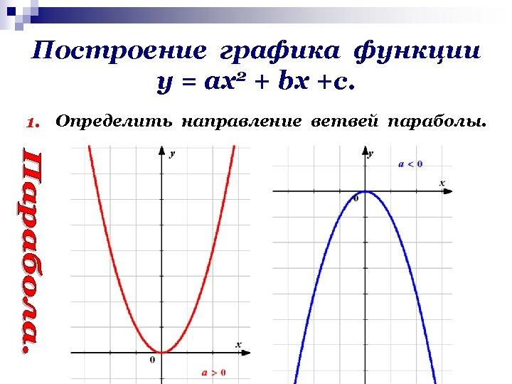 Построение графика функции у = ах2 + bх +с. 1. Определить направление ветвей параболы.