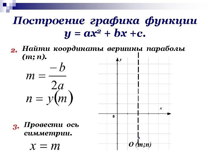 Построение графика функции у = ах2 + bх +с. 2. Найти координаты вершины параболы