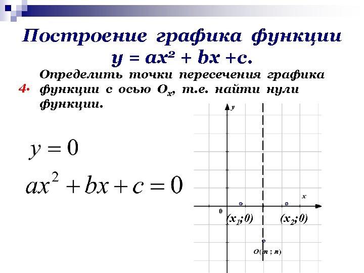 Построение графика функции у = ах2 + bх +с. Определить точки пересечения графика 4.