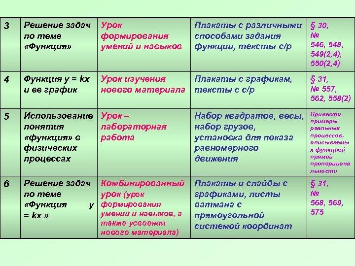 Решение задач по теме «Функция» Урок формирования умений и навыков 4 Функция у =