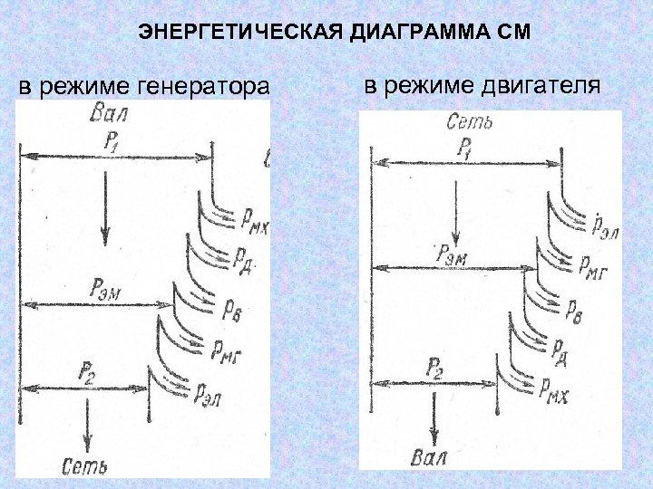 ЭНЕРГЕТИЧЕСКАЯ ДИАГРАММА СМ в режиме генератора в режиме двигателя
