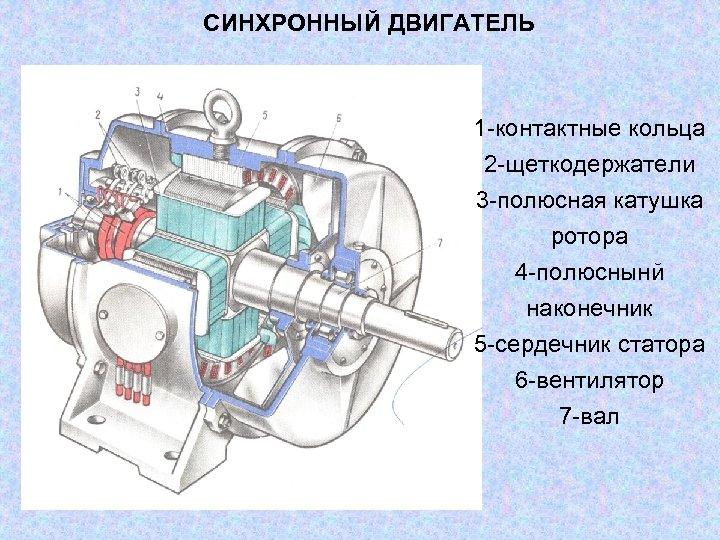 СИНХРОННЫЙ ДВИГАТЕЛЬ 1 -контактные кольца 2 -щеткодержатели 3 -полюсная катушка ротора 4 -полюснынй наконечник