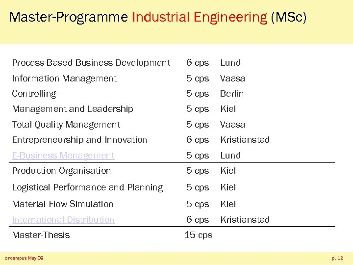 Master-Programme Industrial Engineering (MSc) Process Based Business Development 6 cps Lund Information Management 5