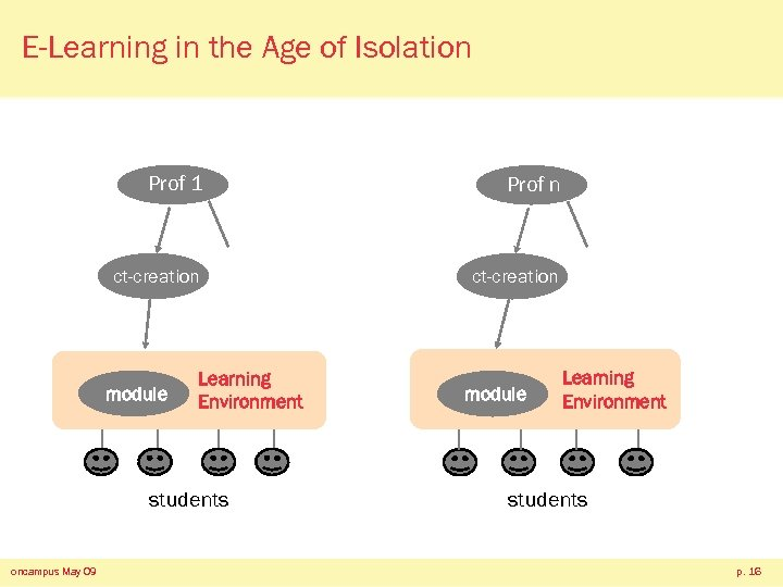 E-Learning in the Age of Isolation Prof 1 Prof n ct-creation module Learning Environment