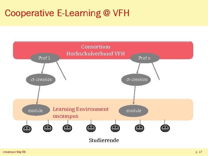 Cooperative E-Learning @ VFH Prof 1 Consortium Hochschulverbund VFH ct-creation module Prof n ct-creation
