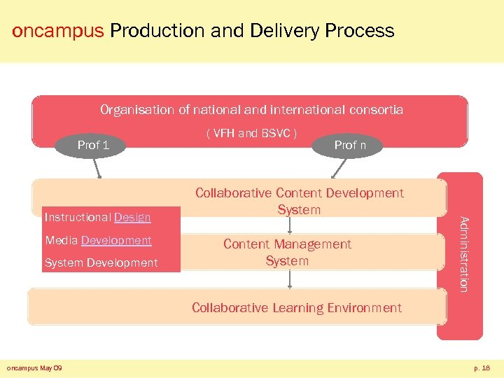 oncampus Production and Delivery Process Organisation of national and international consortia Prof 1 Media
